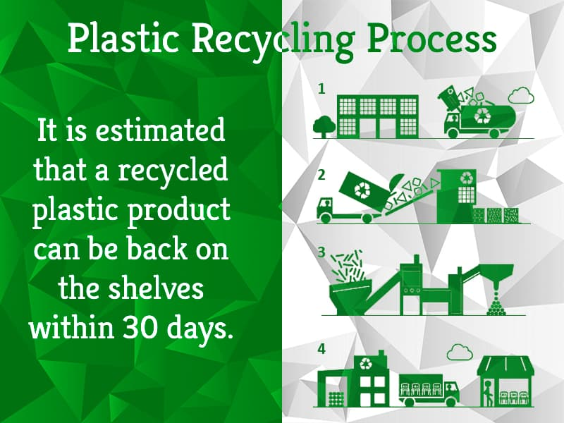 Plastic Recycling Process Greensutra